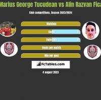 Marius George Tucudean vs Alin Razvan Fica h2h player stats