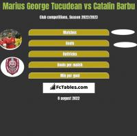 Marius George Tucudean vs Catalin Barbu h2h player stats