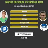 Marius Gersbeck vs Thomas Kraft h2h player stats