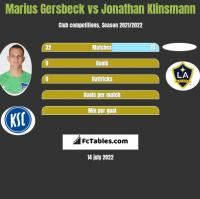 Marius Gersbeck vs Jonathan Klinsmann h2h player stats