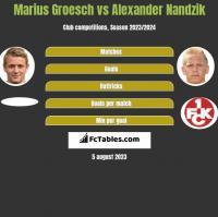 Marius Groesch vs Alexander Nandzik h2h player stats