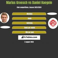 Marius Groesch vs Daniel Haegele h2h player stats