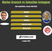 Marius Groesch vs Sebastian Schuppan h2h player stats