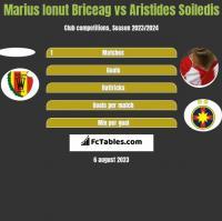Marius Ionut Briceag vs Aristides Soiledis h2h player stats