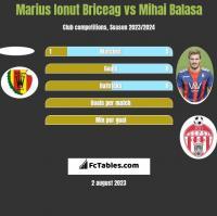 Marius Ionut Briceag vs Mihai Balasa h2h player stats