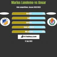Marius Lundemo vs Anuar h2h player stats