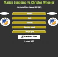 Marius Lundemo vs Christos Wheeler h2h player stats