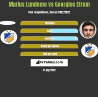 Marius Lundemo vs Georgios Efrem h2h player stats