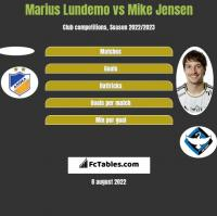 Marius Lundemo vs Mike Jensen h2h player stats
