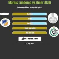 Marius Lundemo vs Omer Atzili h2h player stats