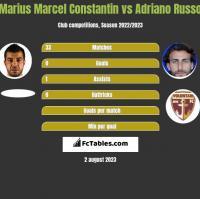 Marius Marcel Constantin vs Adriano Russo h2h player stats