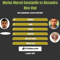 Marius Marcel Constantin vs Alexandru Nicu Vlad h2h player stats