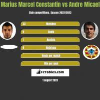 Marius Marcel Constantin vs Andre Micael h2h player stats
