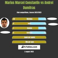 Marius Marcel Constantin vs Andrei Dumitras h2h player stats
