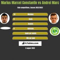 Marius Marcel Constantin vs Andrei Marc h2h player stats