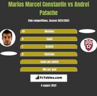 Marius Marcel Constantin vs Andrei Patache h2h player stats