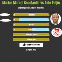 Marius Marcel Constantin vs Ante Puljic h2h player stats