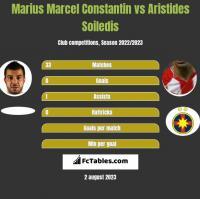 Marius Marcel Constantin vs Aristides Soiledis h2h player stats