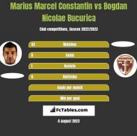Marius Marcel Constantin vs Bogdan Nicolae Bucurica h2h player stats