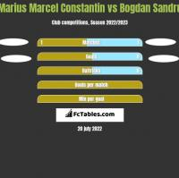 Marius Marcel Constantin vs Bogdan Sandru h2h player stats