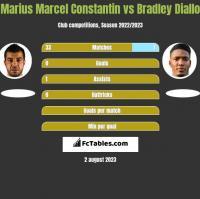 Marius Marcel Constantin vs Bradley Diallo h2h player stats