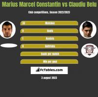 Marius Marcel Constantin vs Claudiu Belu h2h player stats
