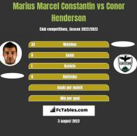 Marius Marcel Constantin vs Conor Henderson h2h player stats