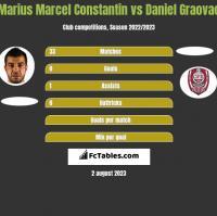 Marius Marcel Constantin vs Daniel Graovac h2h player stats