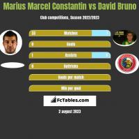 Marius Marcel Constantin vs David Bruno h2h player stats