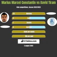 Marius Marcel Constantin vs David Tiram h2h player stats