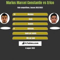 Marius Marcel Constantin vs Erico h2h player stats