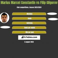 Marius Marcel Constantin vs Filip Gligorov h2h player stats