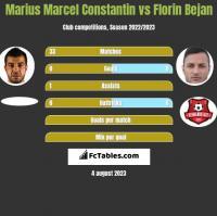 Marius Marcel Constantin vs Florin Bejan h2h player stats