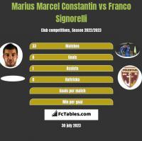 Marius Marcel Constantin vs Franco Signorelli h2h player stats