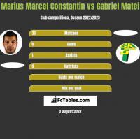 Marius Marcel Constantin vs Gabriel Matei h2h player stats