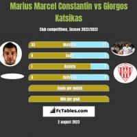 Marius Marcel Constantin vs Giorgos Katsikas h2h player stats