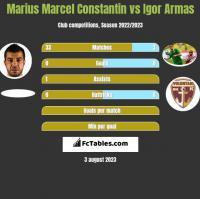 Marius Marcel Constantin vs Igor Armas h2h player stats