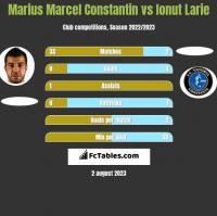 Marius Marcel Constantin vs Ionut Larie h2h player stats