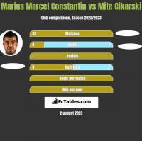 Marius Marcel Constantin vs Mite Cikarski h2h player stats