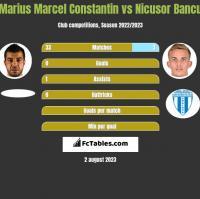 Marius Marcel Constantin vs Nicusor Bancu h2h player stats