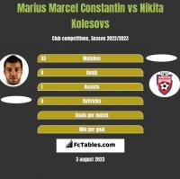 Marius Marcel Constantin vs Nikita Kolesovs h2h player stats