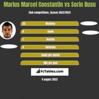 Marius Marcel Constantin vs Sorin Busu h2h player stats