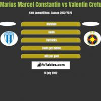 Marius Marcel Constantin vs Valentin Cretu h2h player stats