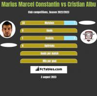 Marius Marcel Constantin vs Cristian Albu h2h player stats