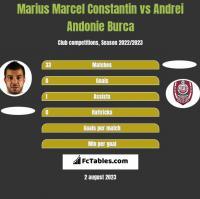Marius Marcel Constantin vs Andrei Andonie Burca h2h player stats