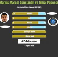 Marius Marcel Constantin vs Mihai Popescu h2h player stats