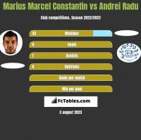 Marius Marcel Constantin vs Andrei Radu h2h player stats