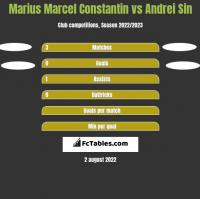Marius Marcel Constantin vs Andrei Sin h2h player stats