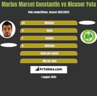 Marius Marcel Constantin vs Nicusor Fota h2h player stats