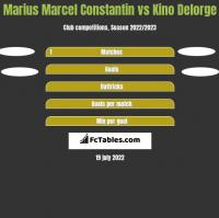 Marius Marcel Constantin vs Kino Delorge h2h player stats